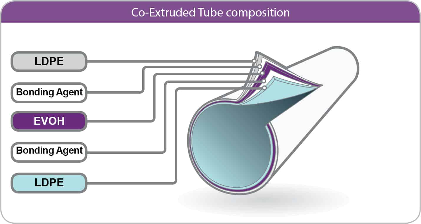 Co-Extruded Tube composition