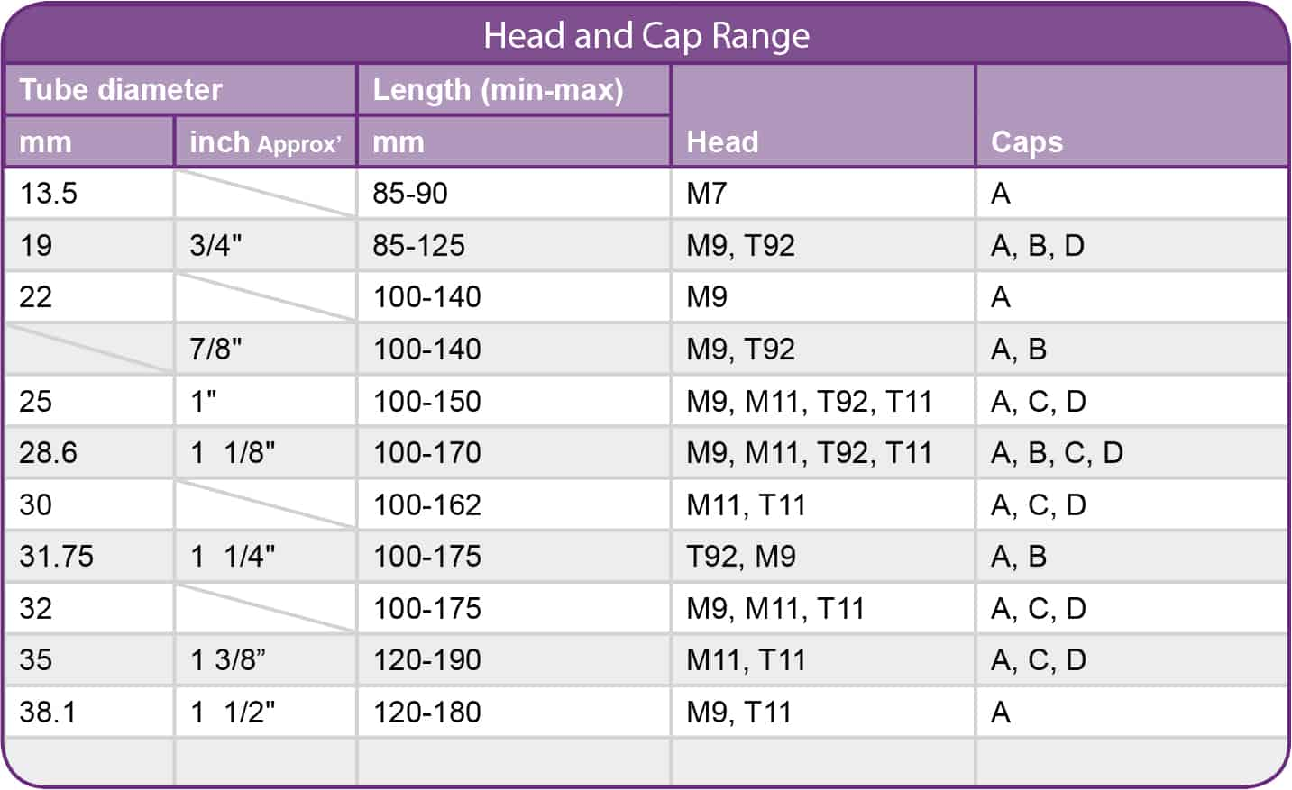 Head and Cap Range